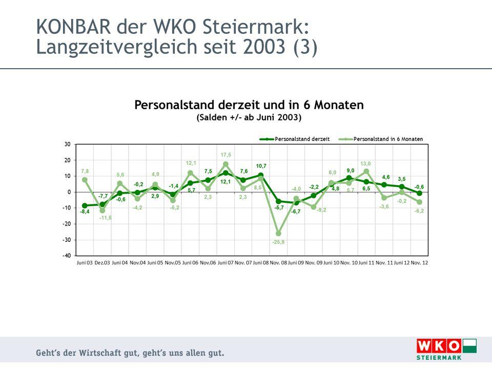 KONBAR der WKO Steiermark: Langzeitvergleich seit 2003 (3)