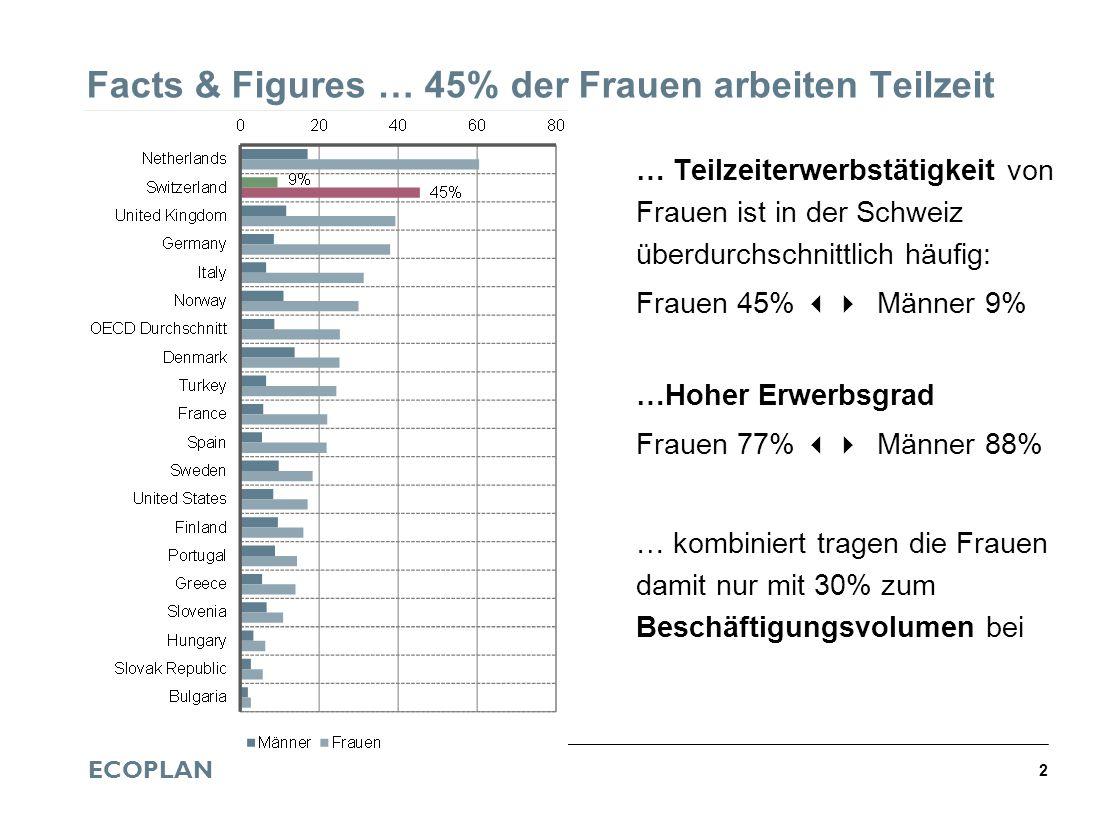 ECOPLAN 2 Facts & Figures … 45% der Frauen arbeiten Teilzeit … Teilzeiterwerbstätigkeit von Frauen ist in der Schweiz überdurchschnittlich häufig: Fra