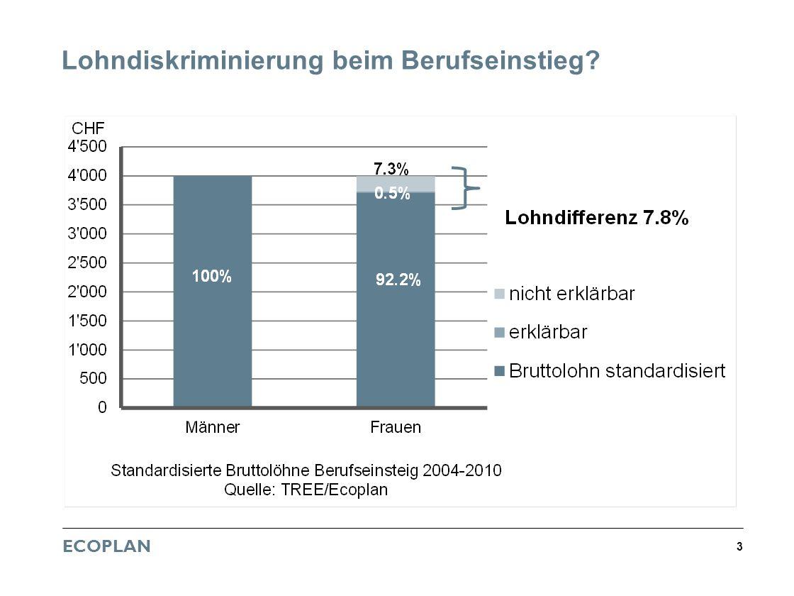 ECOPLAN 3 Lohndiskriminierung beim Berufseinstieg?