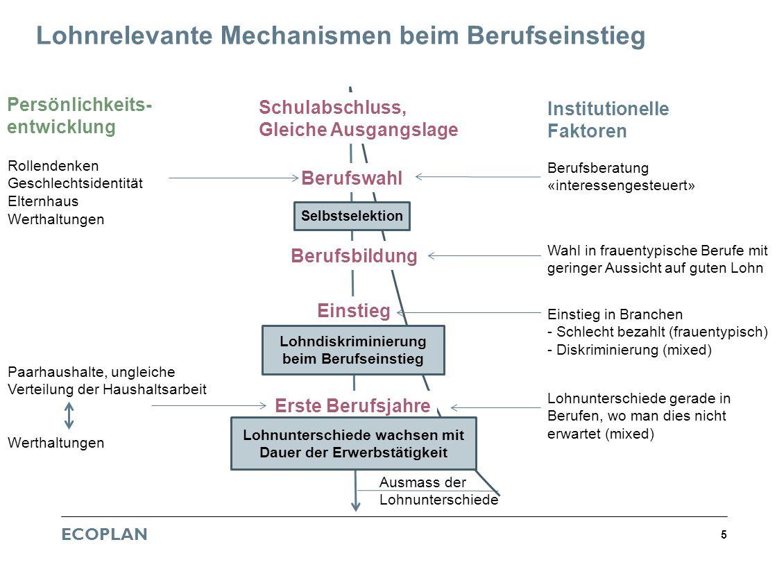 ECOPLAN 5 Lohnrelevante Mechanismen beim Berufseinstieg Persönlichkeits- entwicklung Institutionelle Faktoren Berufswahl Berufsbildung Einstieg Erste