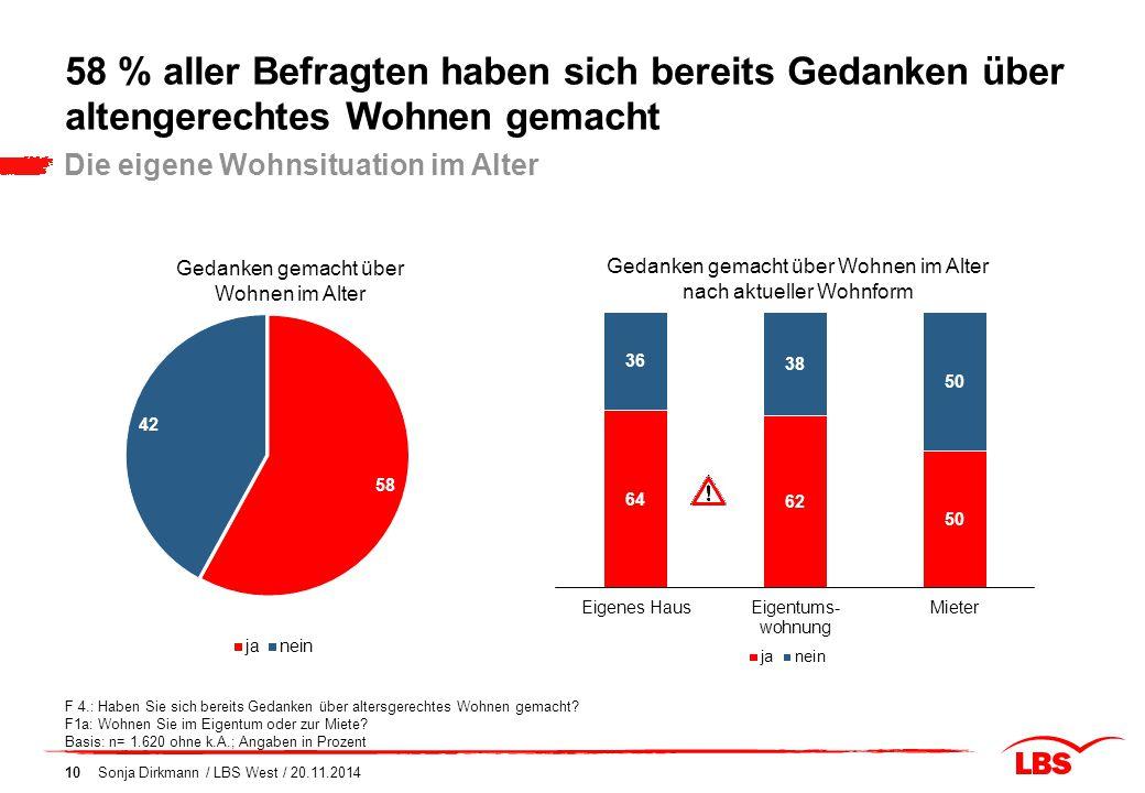 58 % aller Befragten haben sich bereits Gedanken über altengerechtes Wohnen gemacht 10 Die eigene Wohnsituation im Alter F 4.: Haben Sie sich bereits