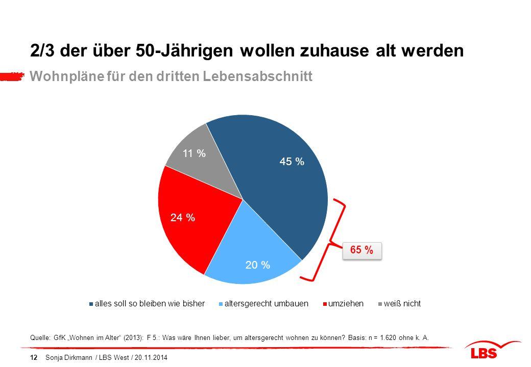 """2/3 der über 50-Jährigen wollen zuhause alt werden Sonja Dirkmann / LBS West / 20.11.201412 Wohnpläne für den dritten Lebensabschnitt Quelle: GfK """"Woh"""