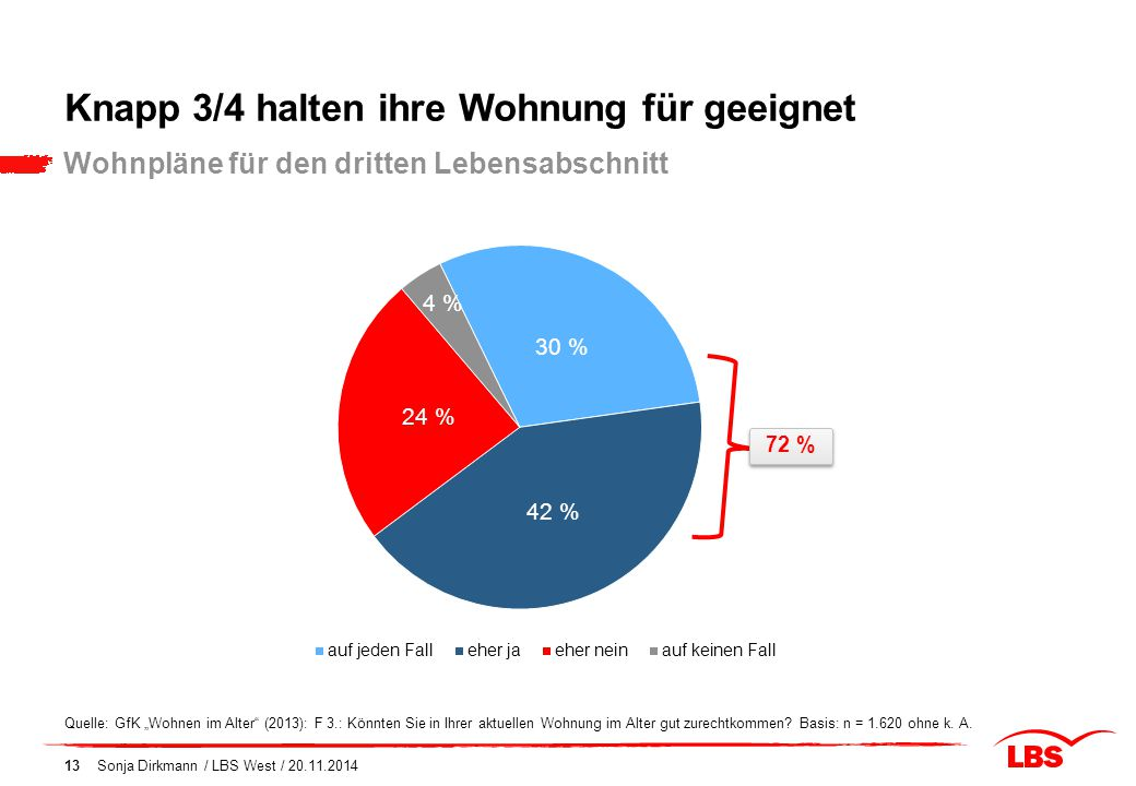 """Knapp 3/4 halten ihre Wohnung für geeignet Sonja Dirkmann / LBS West / 20.11.201413 Wohnpläne für den dritten Lebensabschnitt Quelle: GfK """"Wohnen im A"""
