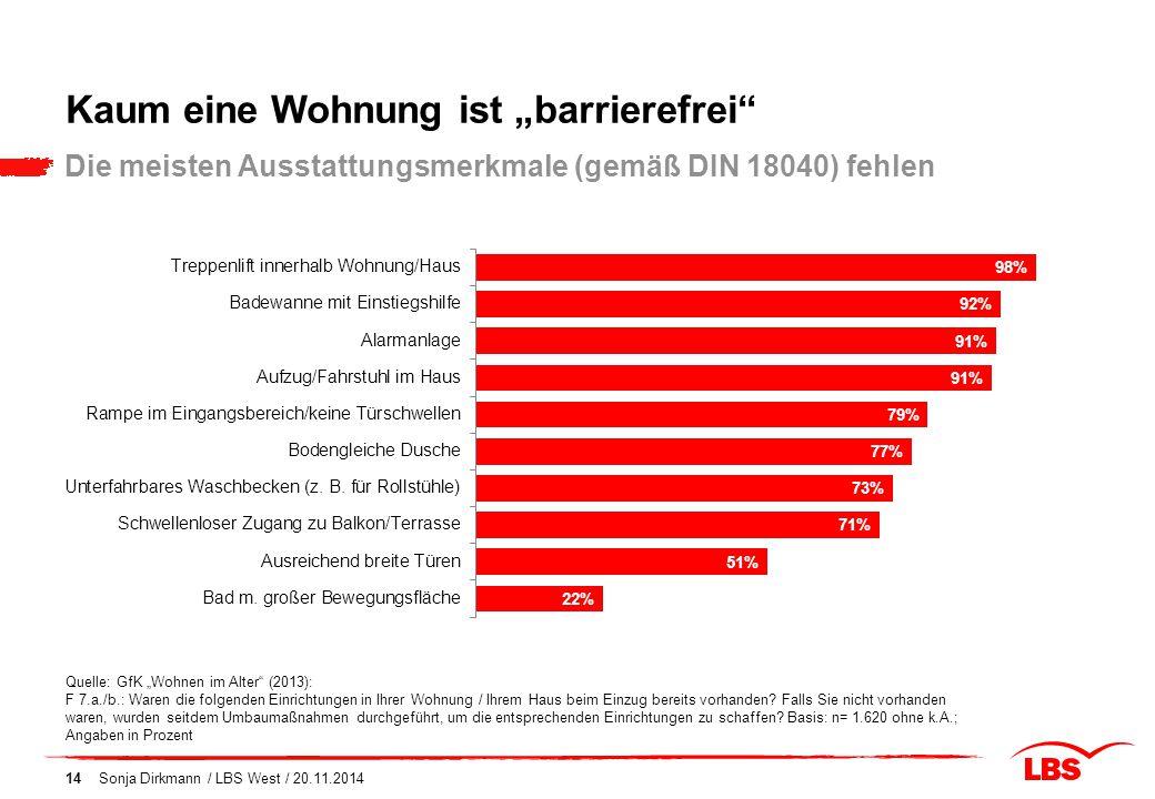 """Sonja Dirkmann / LBS West / 20.11.201414 Die meisten Ausstattungsmerkmale (gemäß DIN 18040) fehlen Quelle: GfK """"Wohnen im Alter"""" (2013): F 7.a./b.: Wa"""