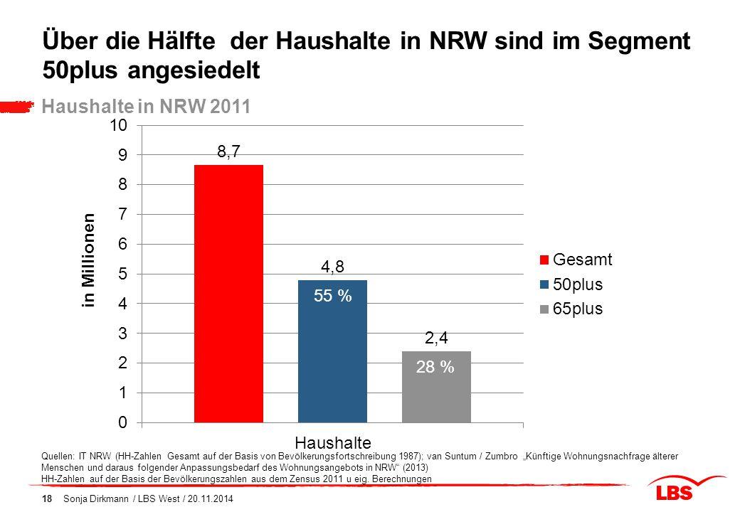 Sonja Dirkmann / LBS West / 20.11.201418 Über die Hälfte der Haushalte in NRW sind im Segment 50plus angesiedelt Haushalte in NRW 2011 Quellen: IT NRW