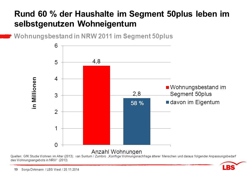 Rund 60 % der Haushalte im Segment 50plus leben im selbstgenutzen Wohneigentum Sonja Dirkmann / LBS West / 20.11.201419 Wohnungsbestand in NRW 2011 im