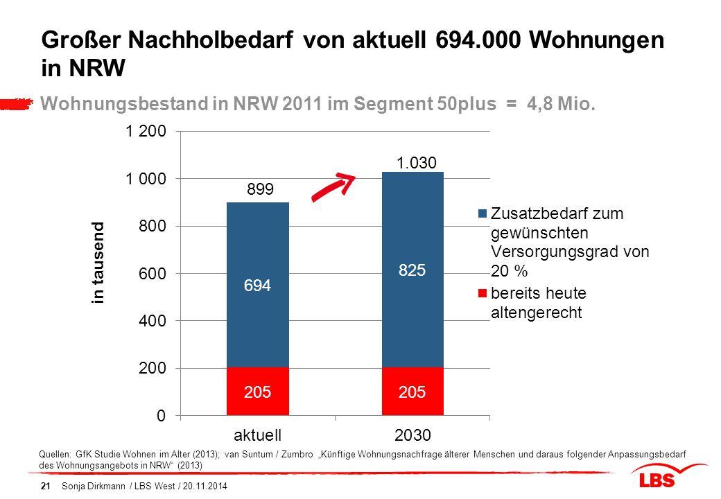 Großer Nachholbedarf von aktuell 694.000 Wohnungen in NRW Sonja Dirkmann / LBS West / 20.11.201421 Wohnungsbestand in NRW 2011 im Segment 50plus = 4,8