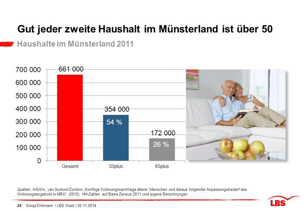 """Gut jeder zweite Haushalt im Münsterland ist über 50 Haushalte im Münsterland 2011 Quellen: InSiWo, van Suntum/Zumbro """"Künftige Wohnungsnachfrage älte"""