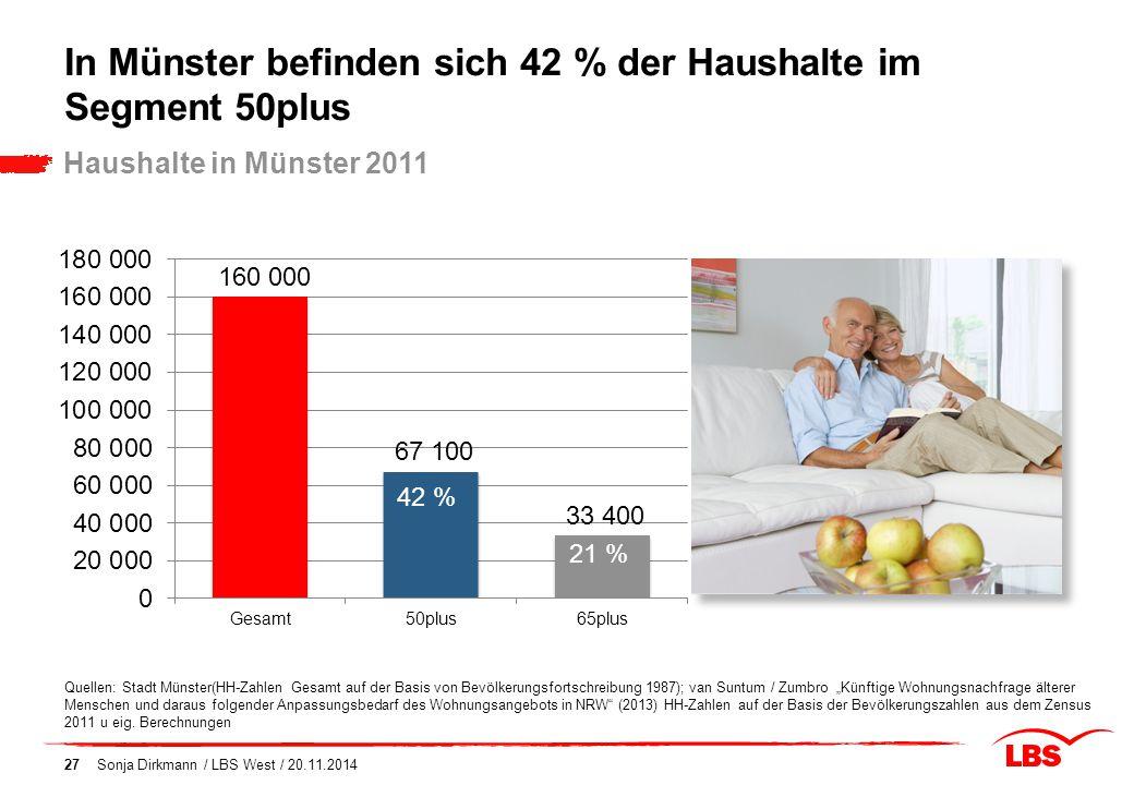 In Münster befinden sich 42 % der Haushalte im Segment 50plus Haushalte in Münster 2011 Quellen: Stadt Münster(HH-Zahlen Gesamt auf der Basis von Bevö