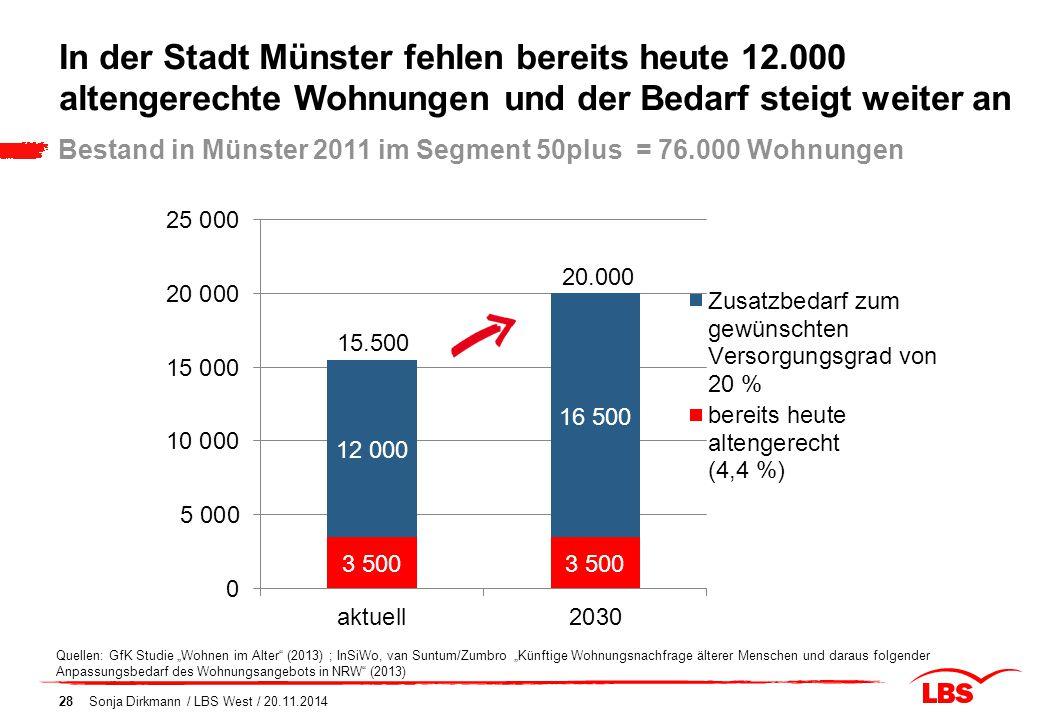 In der Stadt Münster fehlen bereits heute 12.000 altengerechte Wohnungen und der Bedarf steigt weiter an Sonja Dirkmann / LBS West / 20.11.201428 Best