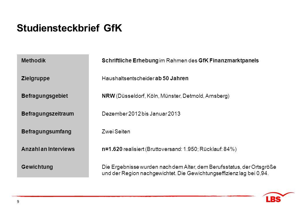 MethodikSchriftliche Erhebung im Rahmen des GfK Finanzmarktpanels ZielgruppeHaushaltsentscheider ab 50 Jahren BefragungsgebietNRW (Düsseldorf, Köln, M