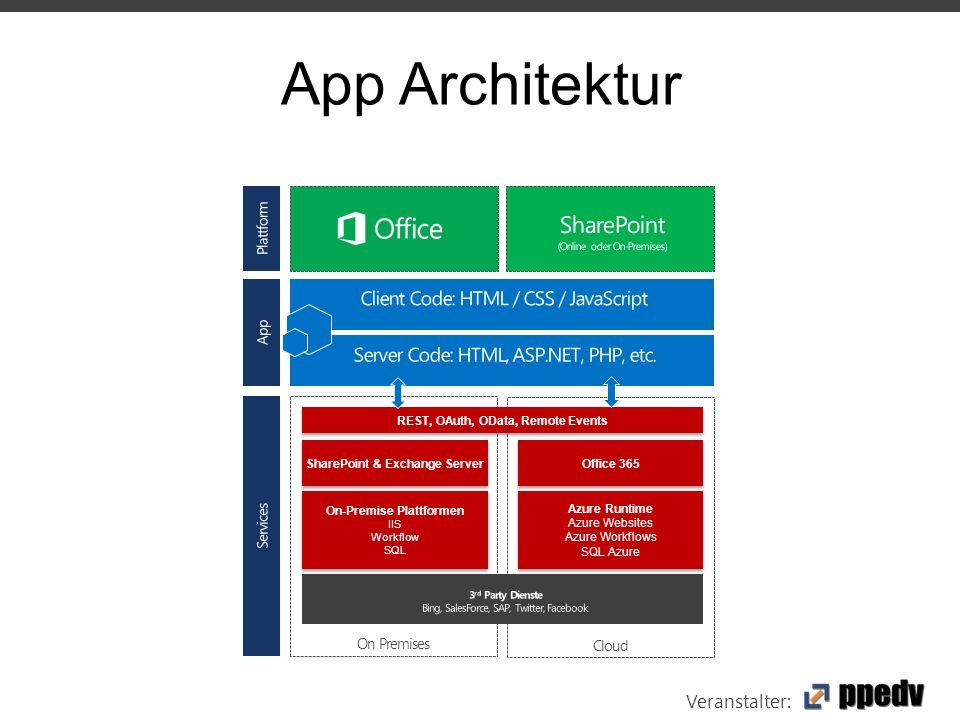 Veranstalter: App Architektur On Premises SharePoint & Exchange Server On-Premise Plattformen IIS Workflow SQL On-Premise Plattformen IIS Workflow SQL Cloud Office 365 Azure Runtime Azure Websites Azure Workflows SQL Azure Azure Runtime Azure Websites Azure Workflows SQL Azure REST, OAuth, OData, Remote Events