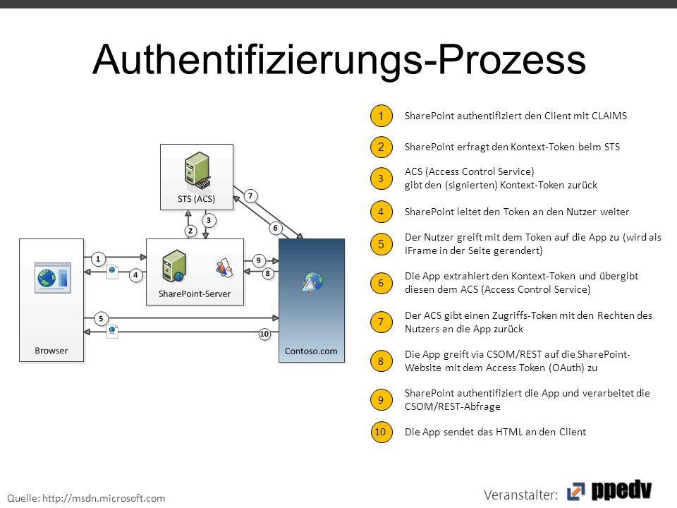 Veranstalter: Authentifizierungs-Prozess 1 SharePoint authentifiziert den Client mit CLAIMS Der Nutzer greift mit dem Token auf die App zu (wird als IFrame in der Seite gerendert) 5 Die App extrahiert den Kontext-Token und übergibt diesen dem ACS (Access Control Service) 6 SharePoint erfragt den Kontext-Token beim STS 2 ACS (Access Control Service) gibt den (signierten) Kontext-Token zurück 3 SharePoint leitet den Token an den Nutzer weiter 4 Der ACS gibt einen Zugriffs-Token mit den Rechten des Nutzers an die App zurück 7 Die App greift via CSOM/REST auf die SharePoint- Website mit dem Access Token (OAuth) zu 8 SharePoint authentifiziert die App und verarbeitet die CSOM/REST-Abfrage 9 Die App sendet das HTML an den Client10 Quelle: http://msdn.microsoft.com