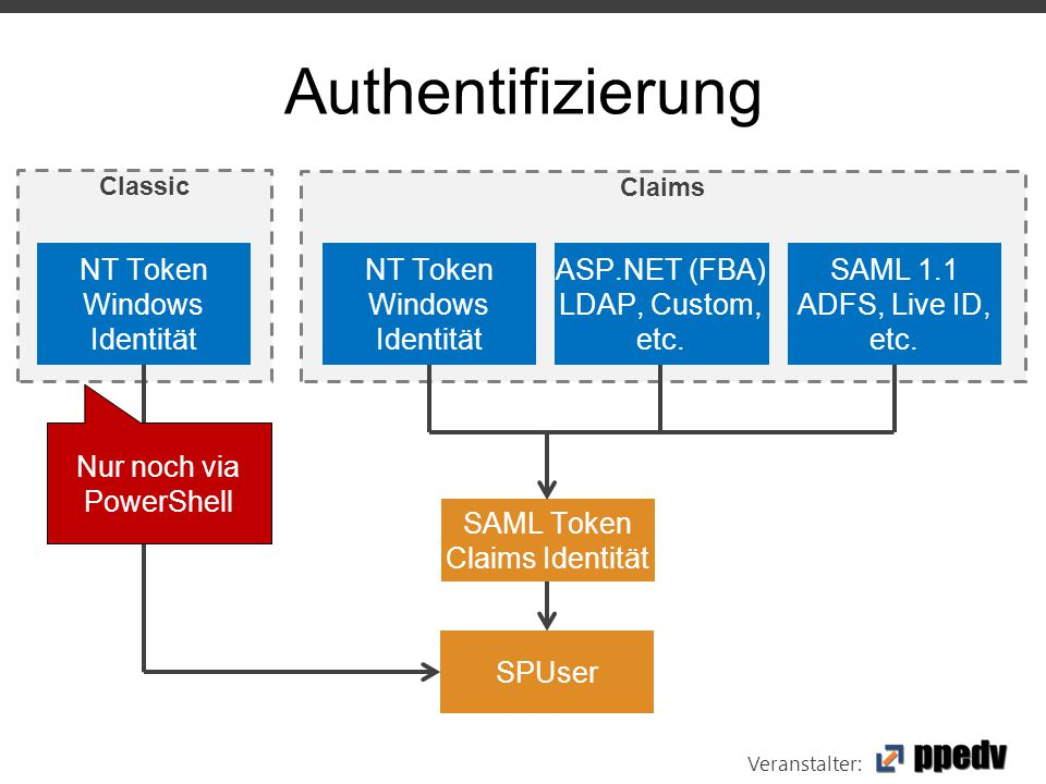 Veranstalter: Classic Authentifizierung NT Token Windows Identität Claims NT Token Windows Identität ASP.NET (FBA) LDAP, Custom, etc.