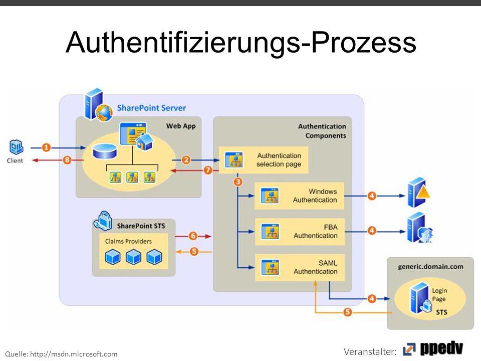 Veranstalter: Authentifizierungs-Prozess Quelle: http://msdn.microsoft.com