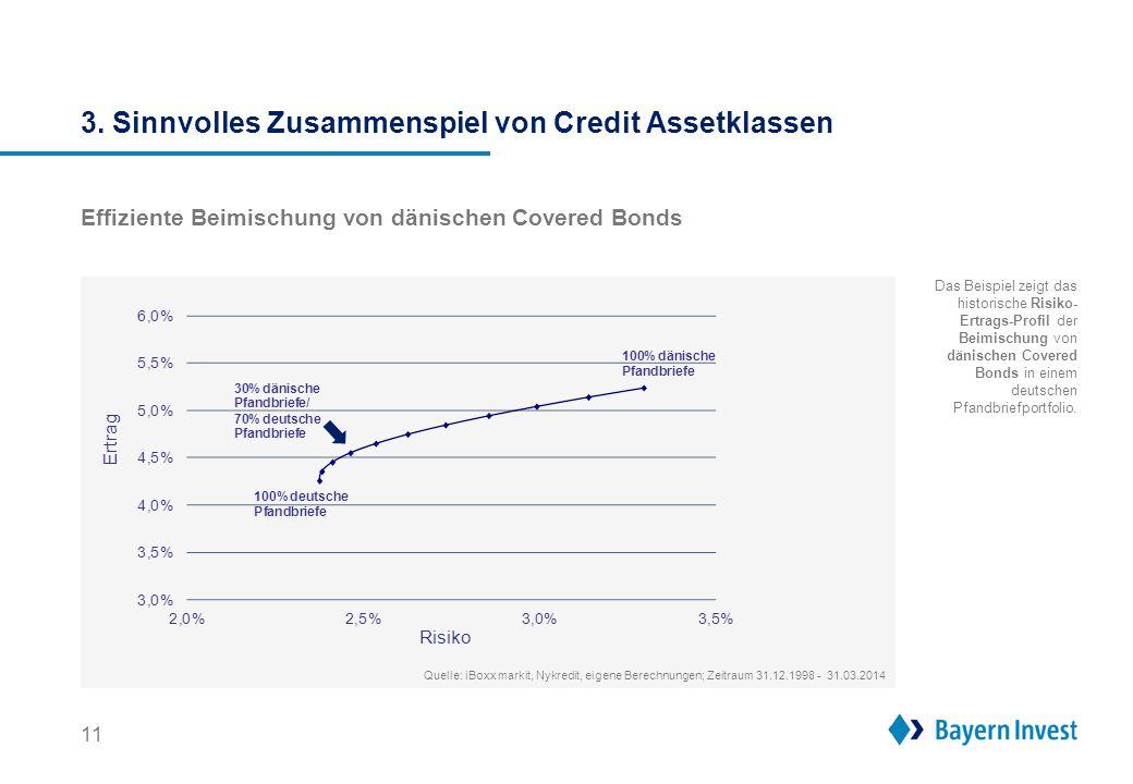 3. Sinnvolles Zusammenspiel von Credit Assetklassen 11 Effiziente Beimischung von dänischen Covered Bonds Quelle: iBoxx markit, Nykredit, eigene Berec