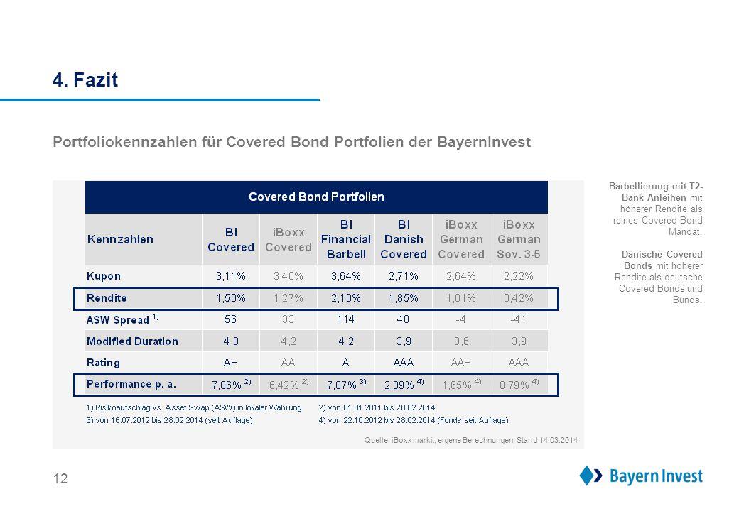 4. Fazit 12 Portfoliokennzahlen für Covered Bond Portfolien der BayernInvest Barbellierung mit T2- Bank Anleihen mit höherer Rendite als reines Covere