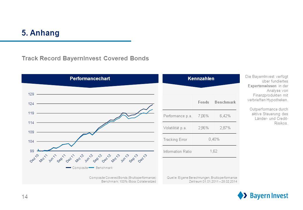 14 Track Record BayernInvest Covered Bonds Quelle: Eigene Berechnungen, Bruttoperformance Zeitraum:01.01.2011 – 28.02.2014 PerformancechartKennzahlen