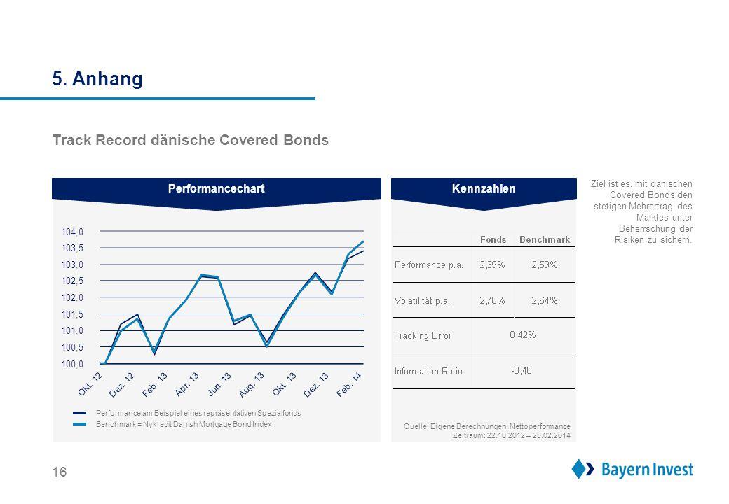 5. Anhang 16 Track Record dänische Covered Bonds Quelle: Eigene Berechnungen, Nettoperformance Zeitraum: 22.10.2012 – 28.02.2014 PerformancechartKennz