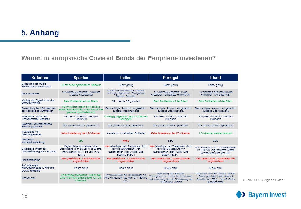 5. Anhang 18 Warum in europäische Covered Bonds der Peripherie investieren? KriteriumSpanienItalienPortugalIrland Bedeutung des CB als Refinanzierungs