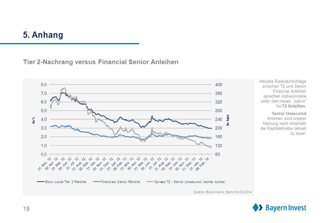 """5. Anhang 19 Aktuelle Risikoaufschläge zwischen T2 und Senior Financial Anleihen sprechen insbesondere unter dem neuen """"bail-in"""" für T2 Anleihen. Seni"""