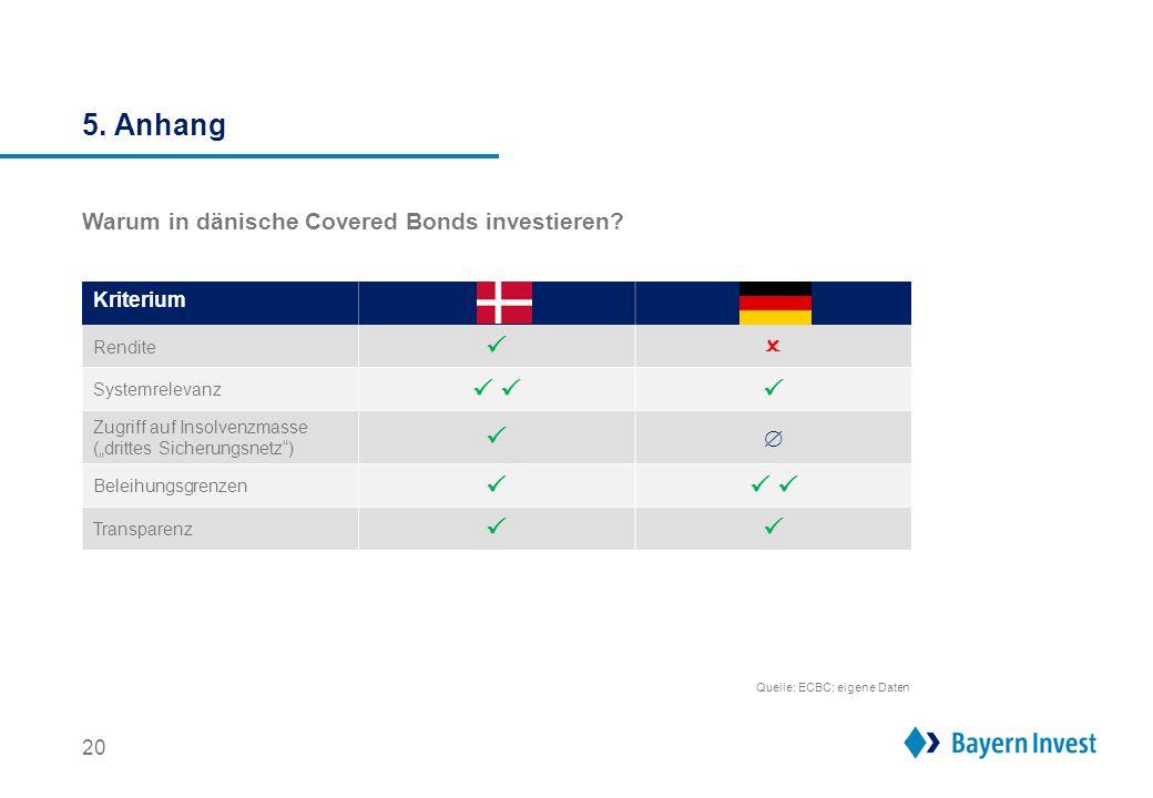 """Kriterium Rendite  Systemrelevanz     Zugriff auf Insolvenzmasse (""""drittes Sicherungsnetz"""")   Beleihungsgrenzen     Transparenz  5. An"""