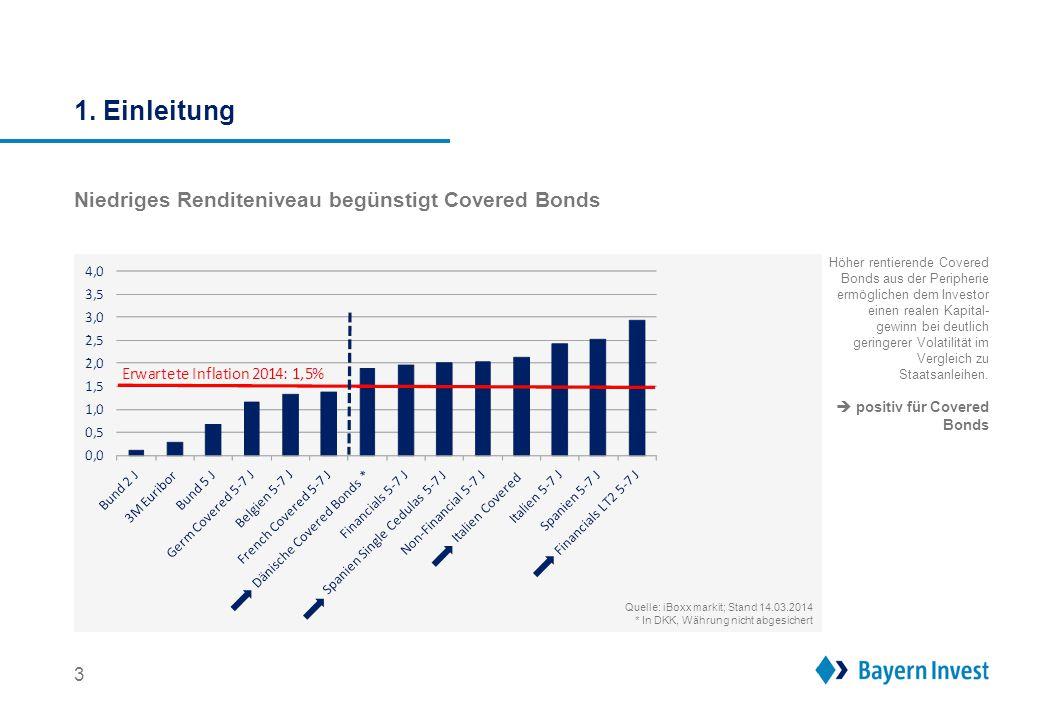 1. Einleitung Niedriges Renditeniveau begünstigt Covered Bonds 3 Höher rentierende Covered Bonds aus der Peripherie ermöglichen dem Investor einen rea