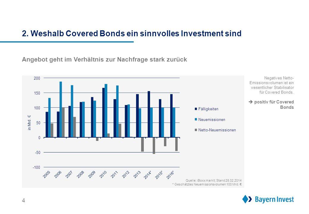 2. Weshalb Covered Bonds ein sinnvolles Investment sind 4 Angebot geht im Verhältnis zur Nachfrage stark zurück Negatives Netto- Emissionsvolumen ist