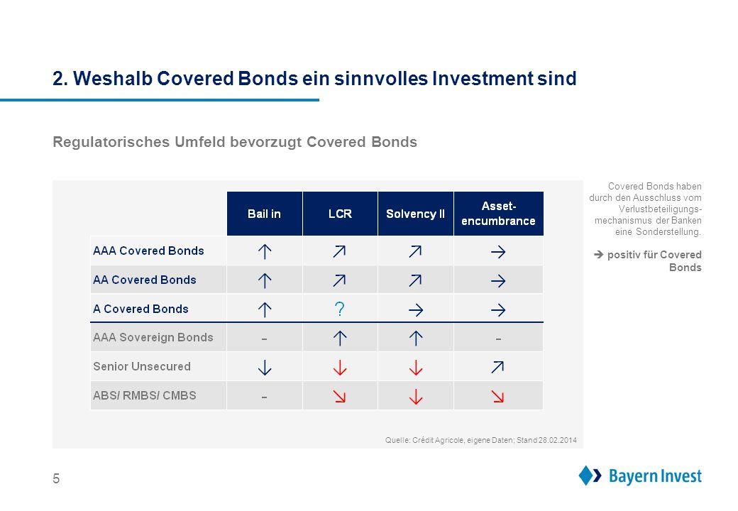 2. Weshalb Covered Bonds ein sinnvolles Investment sind Regulatorisches Umfeld bevorzugt Covered Bonds 5 Covered Bonds haben durch den Ausschluss vom