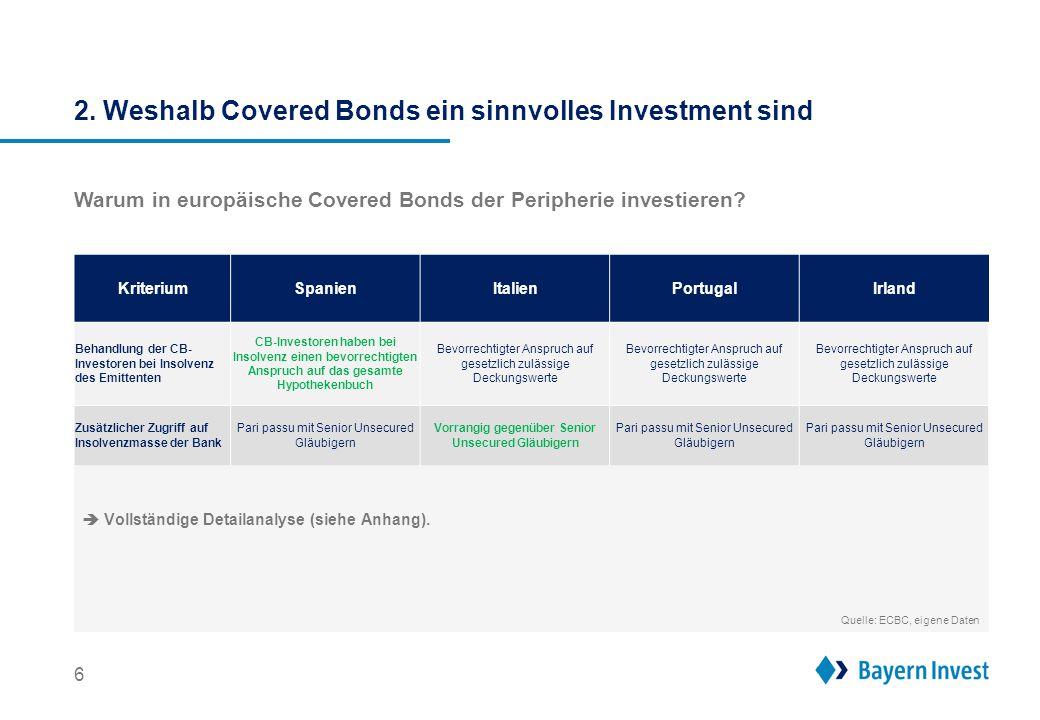 6 Warum in europäische Covered Bonds der Peripherie investieren? Behandlung der CB- Investoren bei Insolvenz des Emittenten CB-Investoren haben bei In