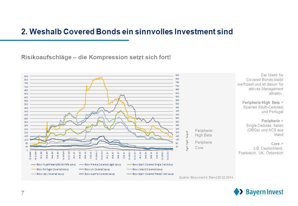 7 Risikoaufschläge – die Kompression setzt sich fort! Core Peripherie- High Beta Peripherie Der Markt für Covered Bonds bleibt ineffizient und ist dar