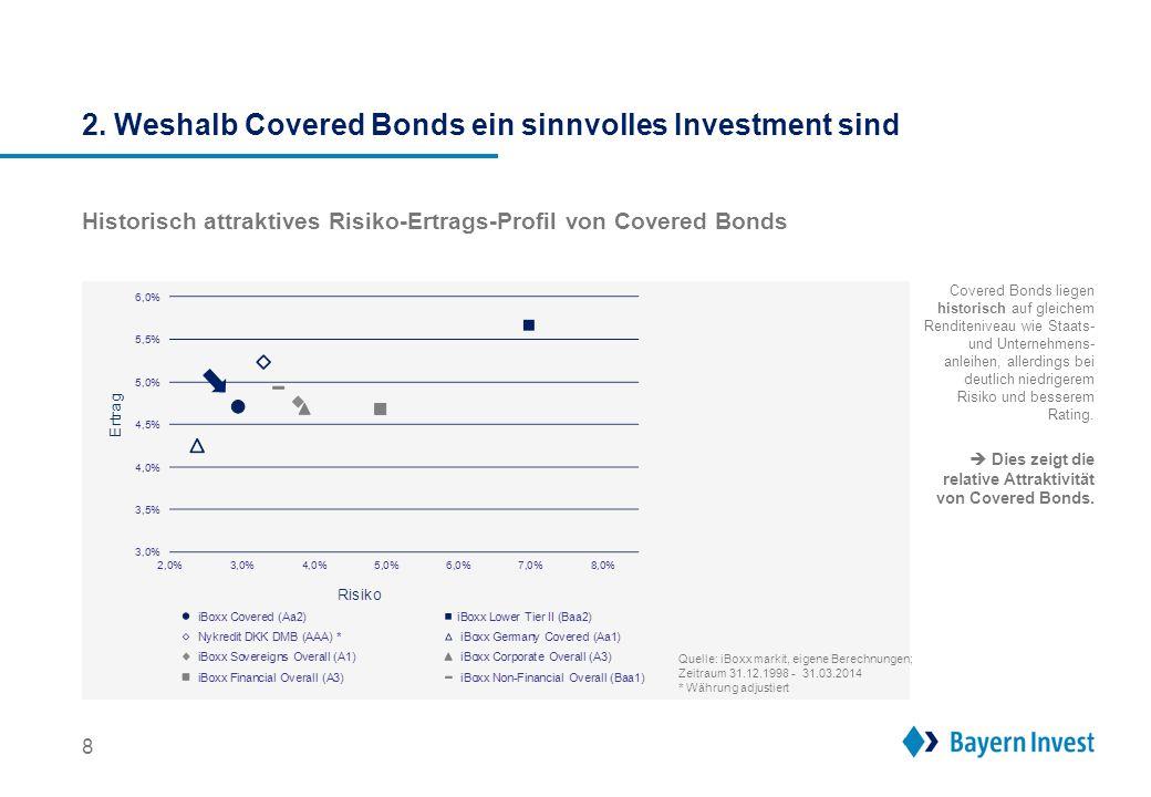 2. Weshalb Covered Bonds ein sinnvolles Investment sind 8 Historisch attraktives Risiko-Ertrags-Profil von Covered Bonds Covered Bonds liegen historis