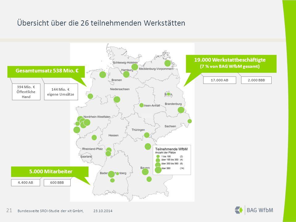 Übersicht über die 26 teilnehmenden Werkstätten 23.10.2014Bundesweite SROI-Studie der xit GmbH, 5.000 Mitarbeiter 4.400 AB600 BBB 394 Mio. € Öffentlic