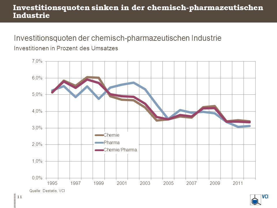 Investitionsquoten der chemisch-pharmazeutischen Industrie Investitionen in Prozent des Umsatzes 11 Quelle: Destatis, VCI Investitionsquoten sinken in