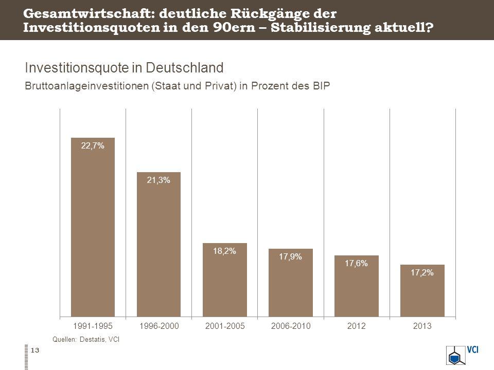 Gesamtwirtschaft: deutliche Rückgänge der Investitionsquoten in den 90ern – Stabilisierung aktuell? Investitionsquote in Deutschland Bruttoanlageinves