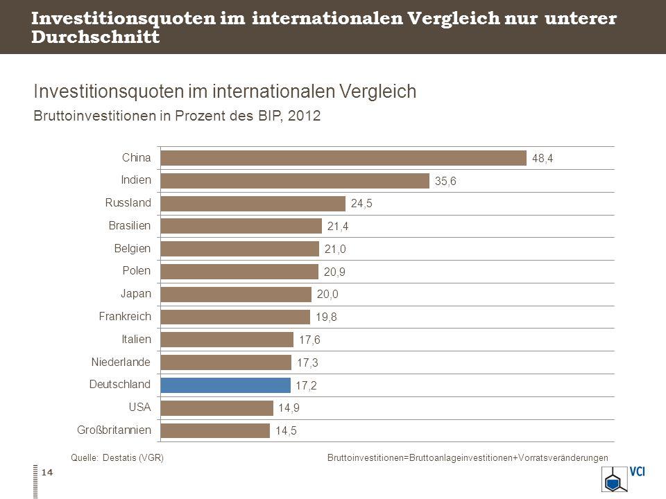Investitionsquoten im internationalen Vergleich nur unterer Durchschnitt Investitionsquoten im internationalen Vergleich Bruttoinvestitionen in Prozen