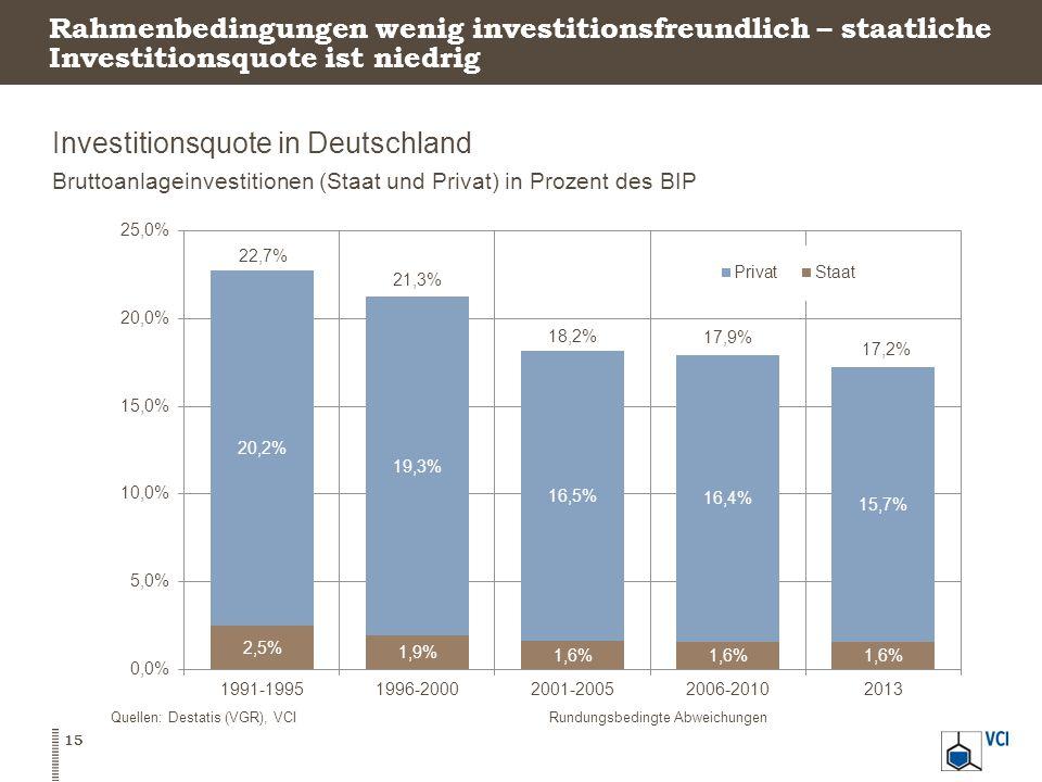 Rahmenbedingungen wenig investitionsfreundlich – staatliche Investitionsquote ist niedrig Investitionsquote in Deutschland Bruttoanlageinvestitionen (