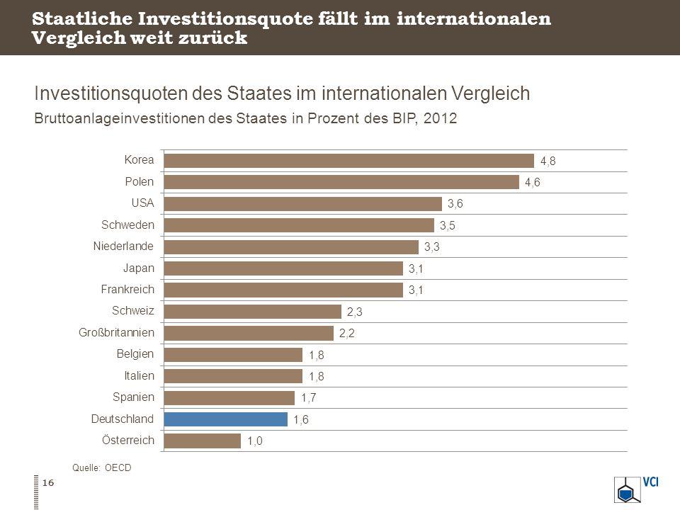 Staatliche Investitionsquote fällt im internationalen Vergleich weit zurück Investitionsquoten des Staates im internationalen Vergleich Bruttoanlagein