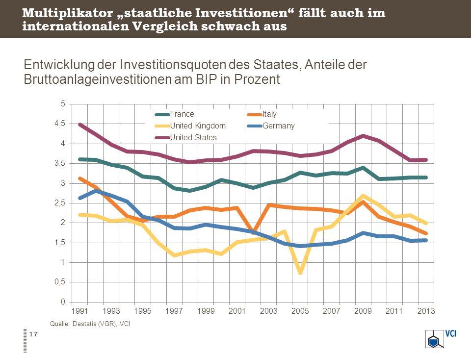 """Multiplikator """"staatliche Investitionen"""" fällt auch im internationalen Vergleich schwach aus 17 Quelle: Destatis (VGR), VCI Entwicklung der Investitio"""