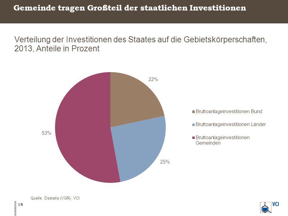 Gemeinde tragen Großteil der staatlichen Investitionen 18 Quelle: Destatis (VGR), VCI Verteilung der Investitionen des Staates auf die Gebietskörpersc