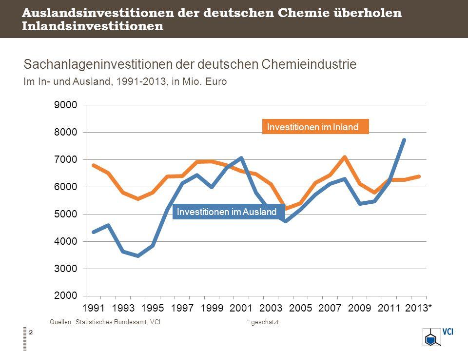 Auslandsinvestitionen der deutschen Chemie überholen Inlandsinvestitionen Sachanlageninvestitionen der deutschen Chemieindustrie Im In- und Ausland, 1