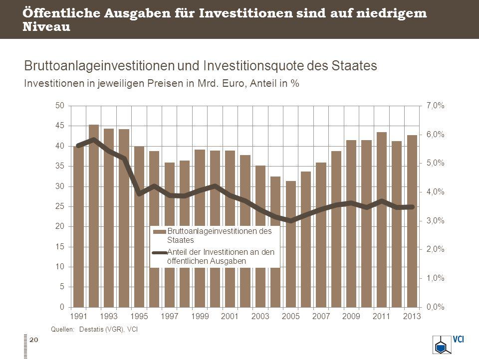 Öffentliche Ausgaben für Investitionen sind auf niedrigem Niveau Bruttoanlageinvestitionen und Investitionsquote des Staates Investitionen in jeweilig