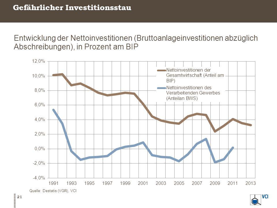 Gefährlicher Investitionsstau 21 Quelle: Destatis (VGR), VCI Entwicklung der Nettoinvestitionen (Bruttoanlageinvestitionen abzüglich Abschreibungen),