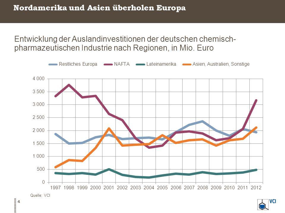 Nordamerika und Asien überholen Europa 4 Quelle; VCI Entwicklung der Auslandinvestitionen der deutschen chemisch- pharmazeutischen Industrie nach Regi