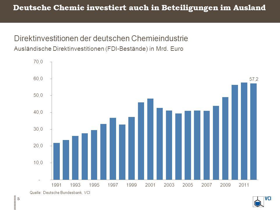 Deutsche Chemie investiert auch in Beteiligungen im Ausland Direktinvestitionen der deutschen Chemieindustrie Ausländische Direktinvestitionen (FDI-Be