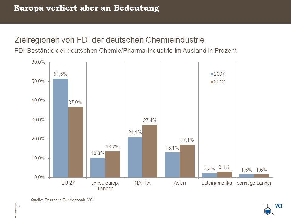 Zielregionen von FDI der deutschen Chemieindustrie FDI-Bestände der deutschen Chemie/Pharma-Industrie im Ausland in Prozent 7 Quelle: Deutsche Bundesb