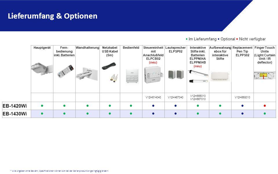 * Alle Angaben ohne Gewähr, Spezifikationen können sich bei der Serienproduktion geringfügig ändern HauptgerätFern- bedienung inkl. Batterien Wandhalt