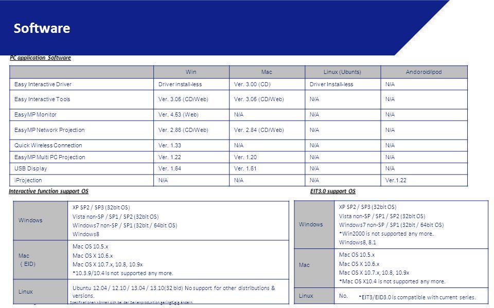 * Alle Angaben ohne Gewähr, Spezifikationen können sich bei der Serienproduktion geringfügig ändern Software Windows XP SP2 / SP3 (32bit OS) Vista non