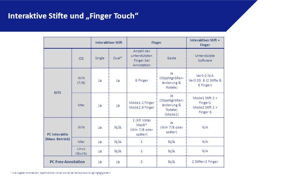 """* Alle Angaben ohne Gewähr, Spezifikationen können sich bei der Serienproduktion geringfügig ändern Interaktiver StiftFinger Interaktiver Stift + Finger OS SingleDual* Anzahl der unterstützten Finger bei Annotation Geste Unterstützte Software EIT3 WIN (7/8) Ja 6 Finger Ja (Objektgrößen- änderung & Rotate) Ver3.0 N/A Ver3.05 8 (2 Stifte & 6 Finger) Mac Ja Mode1:1 Finger Mode2:6 Finger Ja (Objektgrößen- änderung & Rotate) (Mode2) Mode1 Stift 2 + Finger1 Mode2 Stift 2 + Finger 6 PC Interaktiv (Maus Betrieb) WIN JaN/A 1 (XP, Vista) Max6* (Win 7/8 oder später) Ja (Win 7/8 oder später) N/A Mac JaN/A 1 Linux Ubuntu JaN/A 1 PC Free AnnotationJa 2 N/A 2 Stifte+2 Finger Interaktive Stifte und """"Finger Touch"""