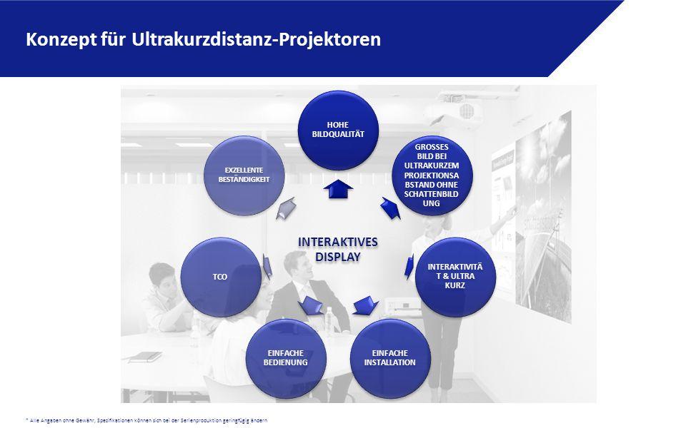 * Alle Angaben ohne Gewähr, Spezifikationen können sich bei der Serienproduktion geringfügig ändern Konzept für Ultrakurzdistanz-Projektoren INTERAKTIVES DISPLAY HOHE BILDQUALITÄT GROSSES BILD BEI ULTRAKURZEM PROJEKTIONSA BSTAND OHNE SCHATTENBILD UNG INTERAKTIVITÄ T & ULTRA KURZ EINFACHE INSTALLATION EINFACHE BEDIENUNG TCO EXZELLENTE BESTÄNDIGKEIT